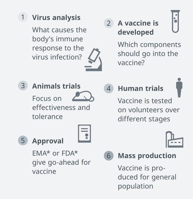 Pour quand le vaccin contre COVID-19 sera-t-il disponible ?